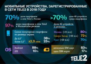 Рейтинг мобильных устройств клиентов Tele2
