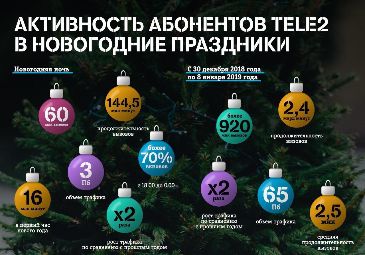Абоненты Tele2 много сидели в интернете на праздниках
