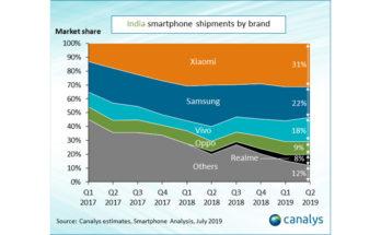 Xiaomi лидер на рынке Индии, Vivo догоняет