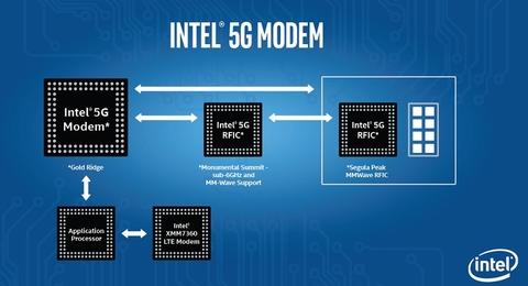 Intel 5G модем