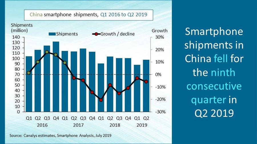 Рынок смартфонов в Китае падает уже два года подряд