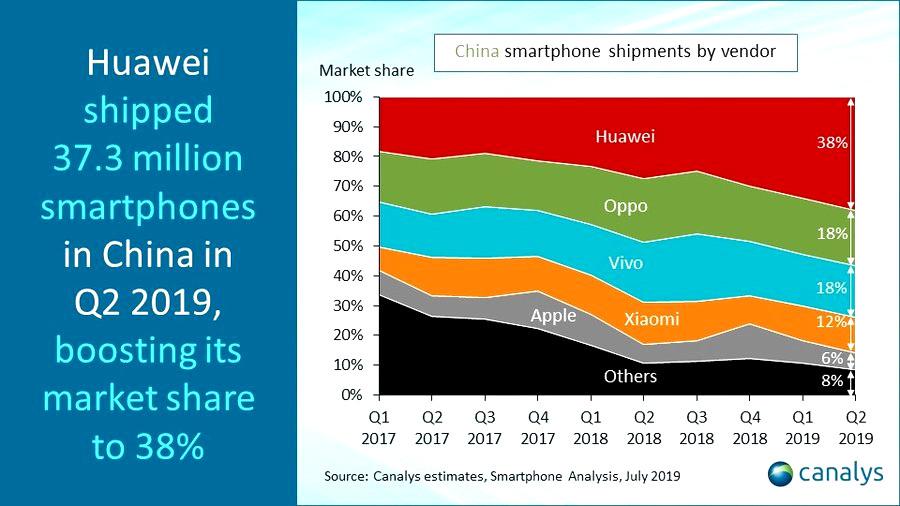 Изменение рыночных долей поставщиков смартфонов в Китае