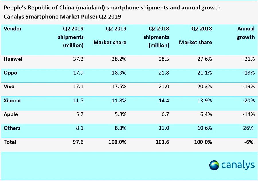 Продажи смартфонов в Китае во 2 квартале 2019 г.