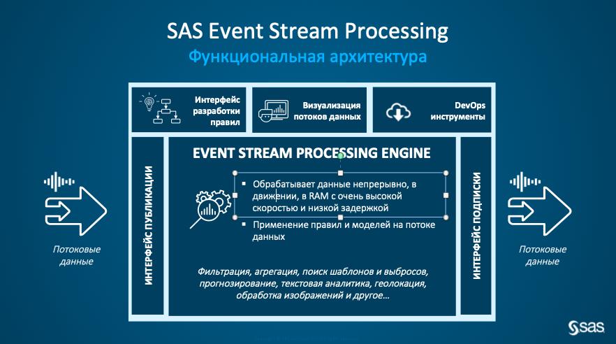 Технология потоковой обработки – SAS Event Stream Processing