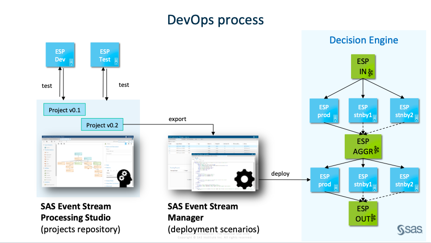 DevOps процесс обновления сценариев