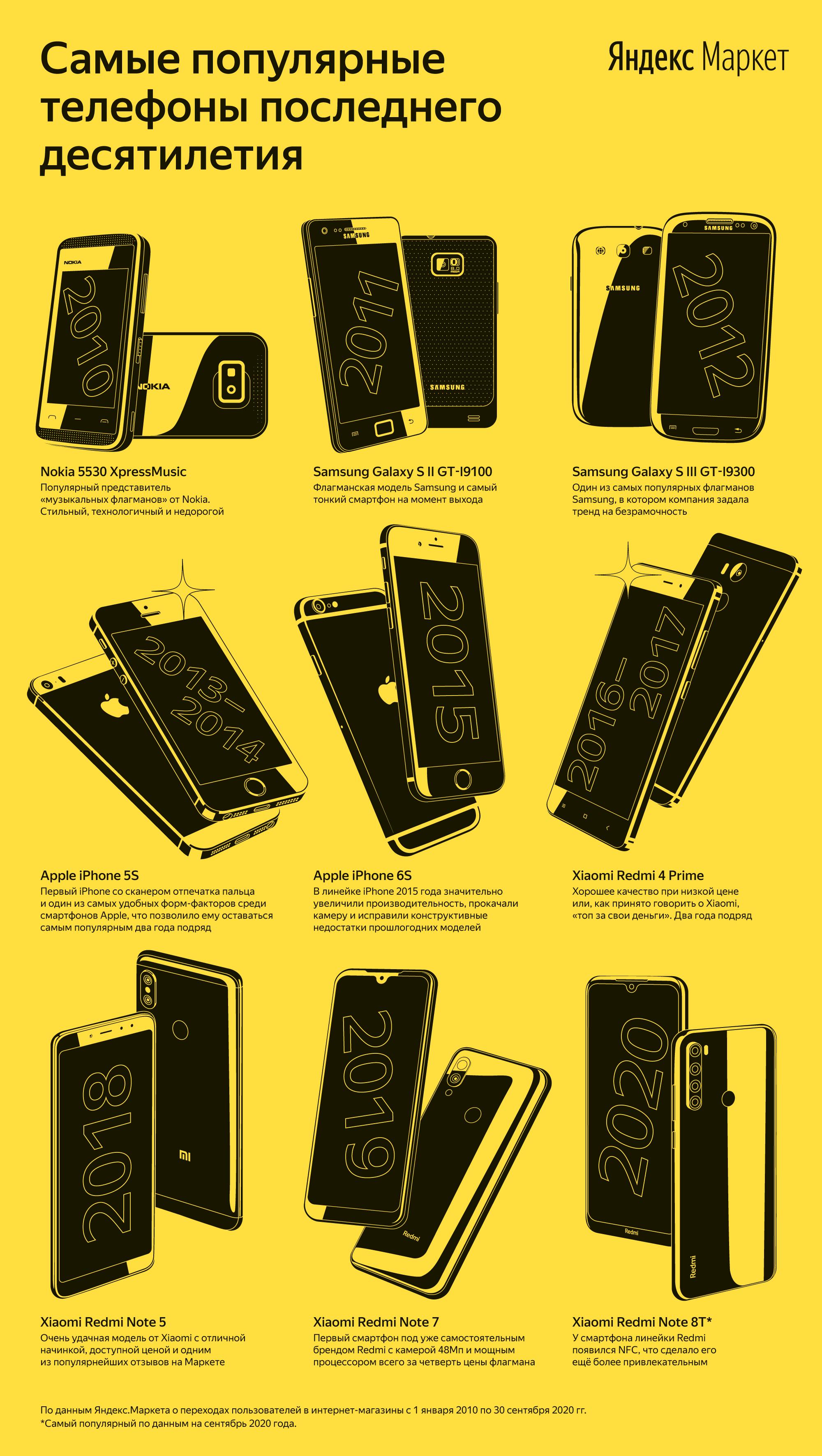 Самые популярные телефоны десятилетия